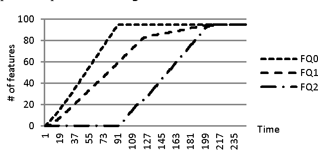 Figure 6. Target number of signed-off features from quality levels Q0/1/2 at the end of seven months.