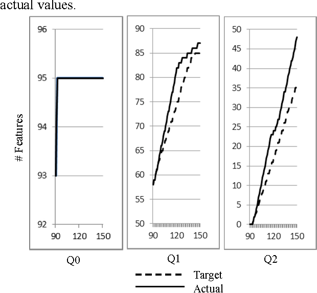 Figure 7. Deviation between target and actual values FQ0/1/2.