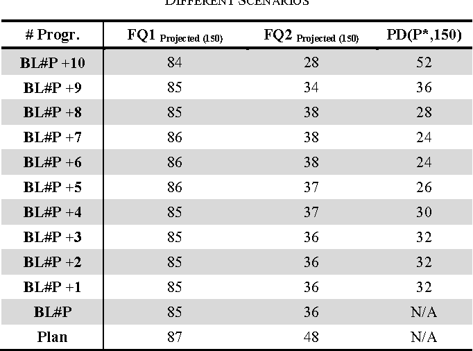 TABLE III. THE RESULTED FQ1/2 AT THE END OF THE FIFTH CYCLE FOR DIFFERENT SCENARIOS