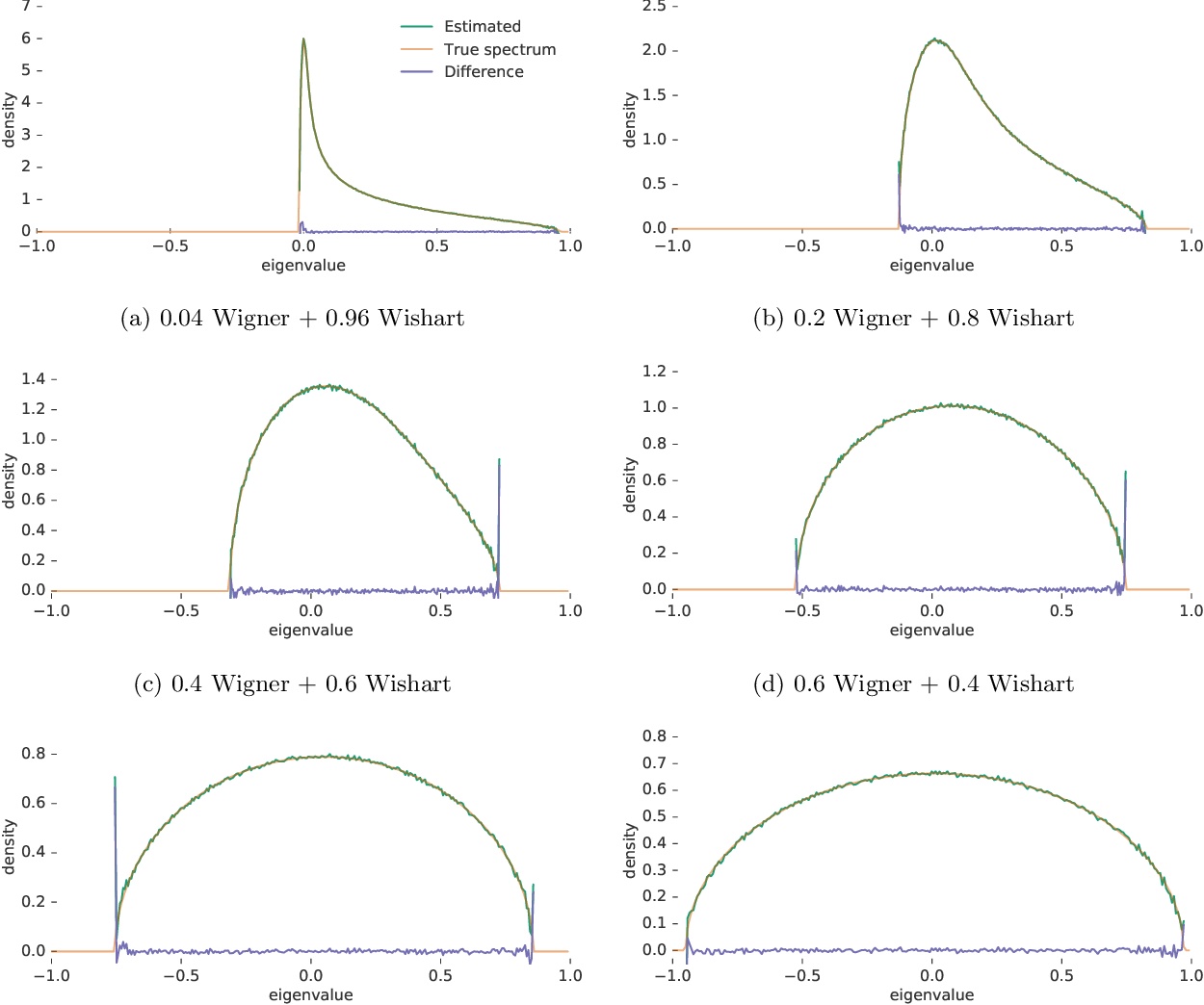 Figure 3 for Estimating the Spectral Density of Large Implicit Matrices