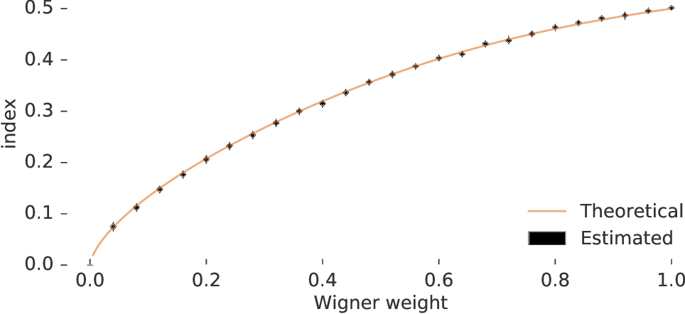 Figure 4 for Estimating the Spectral Density of Large Implicit Matrices