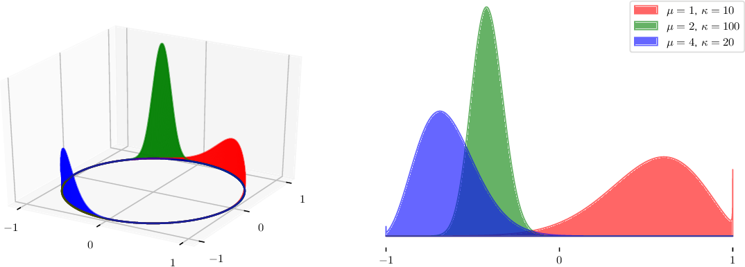 Figure 1 for Estimating the Spectral Density of Large Implicit Matrices