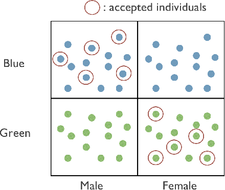 Figure 1 for An Empirical Study of Rich Subgroup Fairness for Machine Learning