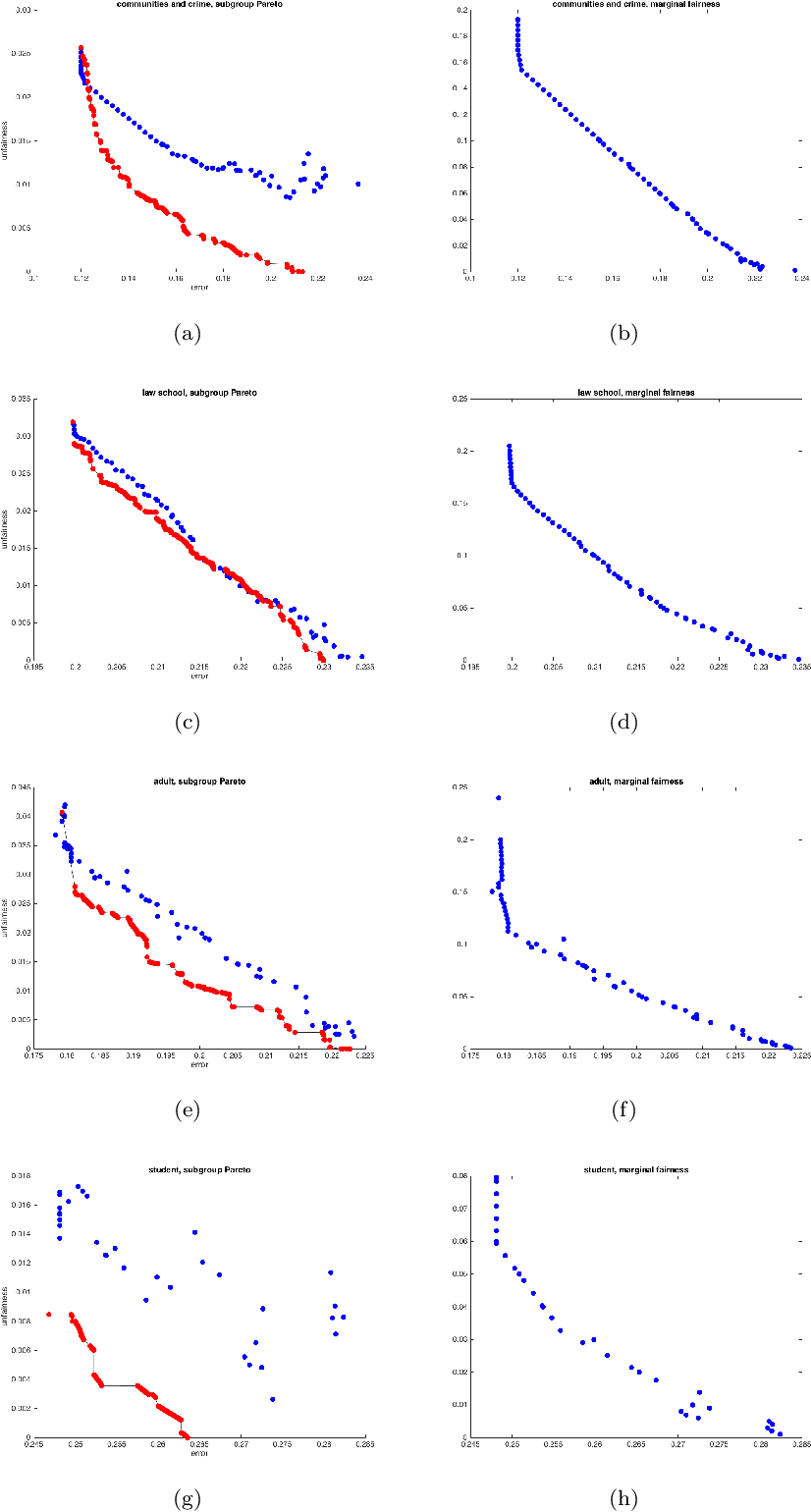 Figure 4 for An Empirical Study of Rich Subgroup Fairness for Machine Learning