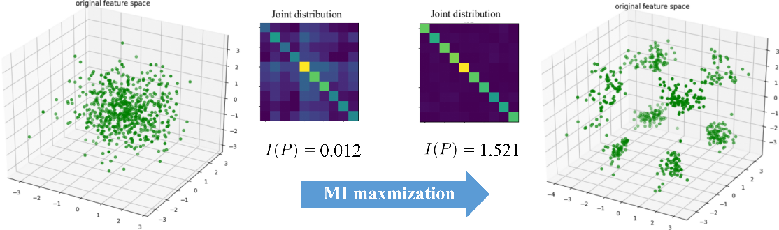 Figure 3 for Boosting Semi-supervised Image Segmentation with Global and Local Mutual Information Regularization