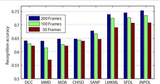 Figure 4 for Jointly Learning Non-negative Projection and Dictionary with Discriminative Graph Constraints for Classification