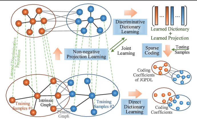 Figure 1 for Jointly Learning Non-negative Projection and Dictionary with Discriminative Graph Constraints for Classification