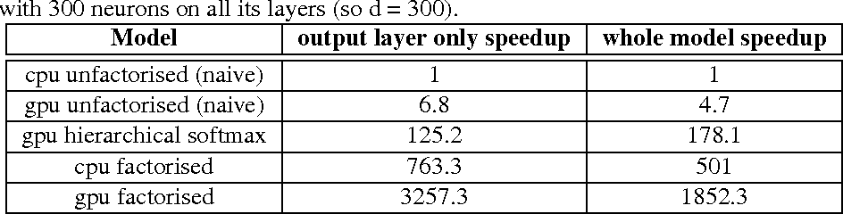Figure 2 for Exact gradient updates in time independent of output size for the spherical loss family