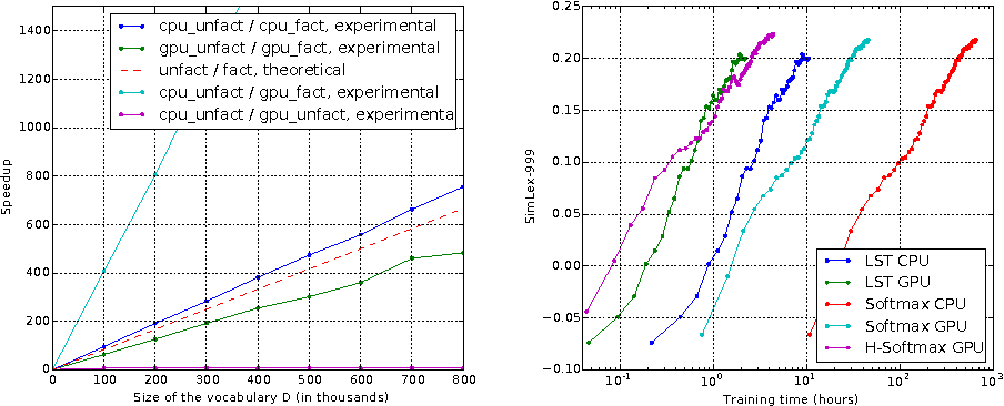 Figure 4 for Exact gradient updates in time independent of output size for the spherical loss family