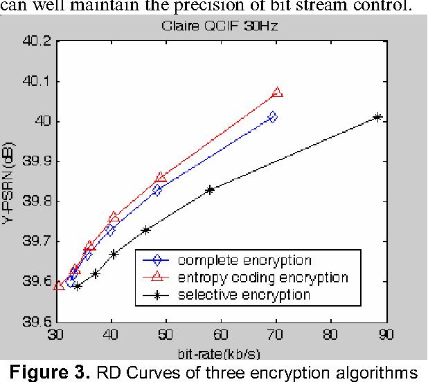 An H 264 Video Encryption Algorithm Based On Entropy Coding