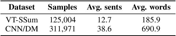 Figure 3 for VT-SSum: A Benchmark Dataset for Video Transcript Segmentation and Summarization