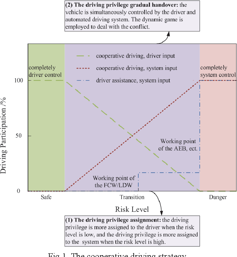 Figure 1 for Cooperative driving strategy based on naturalitic driving data and non-cooperative MPC