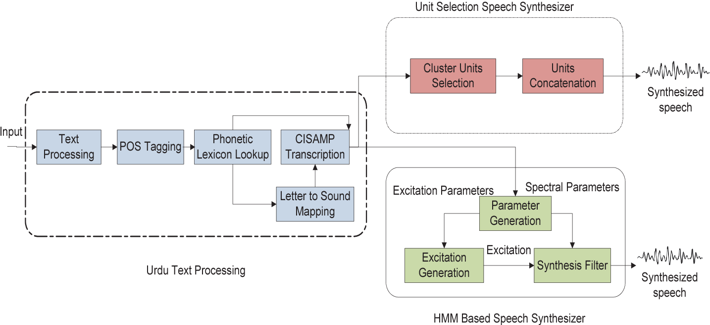 Figure 1 from Comparison of Urdu text to speech synthesis using unit