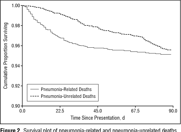 survival plot of pneumonia-related and pneumonia-unrelated deaths