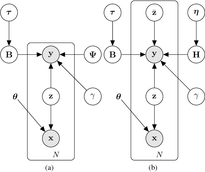 Figure 1 for Sharing deep generative representation for perceived image reconstruction from human brain activity