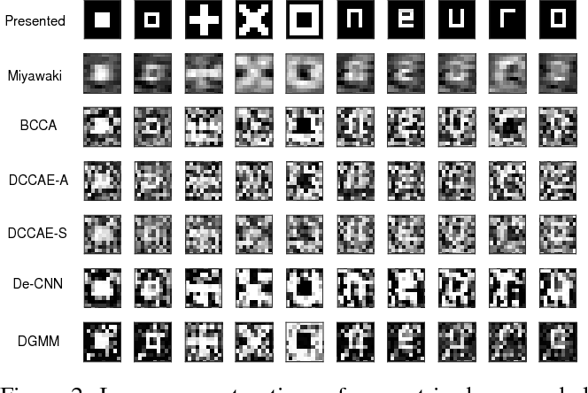 Figure 3 for Sharing deep generative representation for perceived image reconstruction from human brain activity
