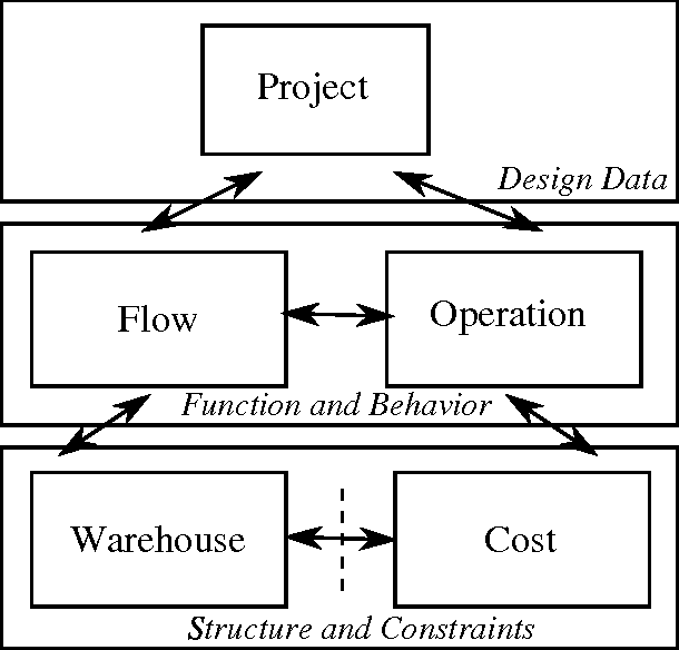 Design of warehousing and distribution systems: an object model of