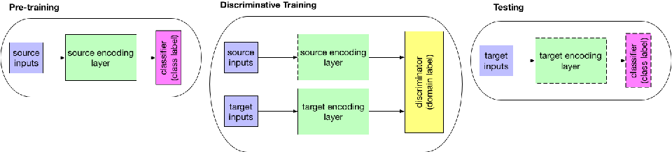 Figure 3 for Exploring Textual and Speech information in Dialogue Act Classification with Speaker Domain Adaptation