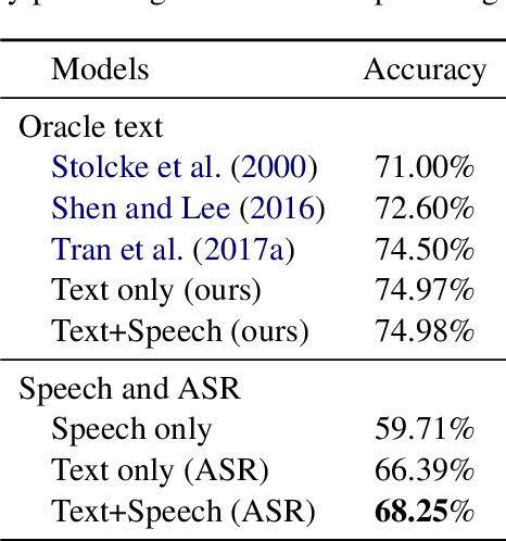 Figure 2 for Exploring Textual and Speech information in Dialogue Act Classification with Speaker Domain Adaptation