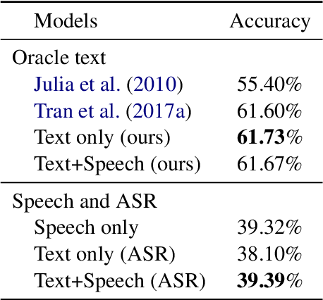 Figure 4 for Exploring Textual and Speech information in Dialogue Act Classification with Speaker Domain Adaptation