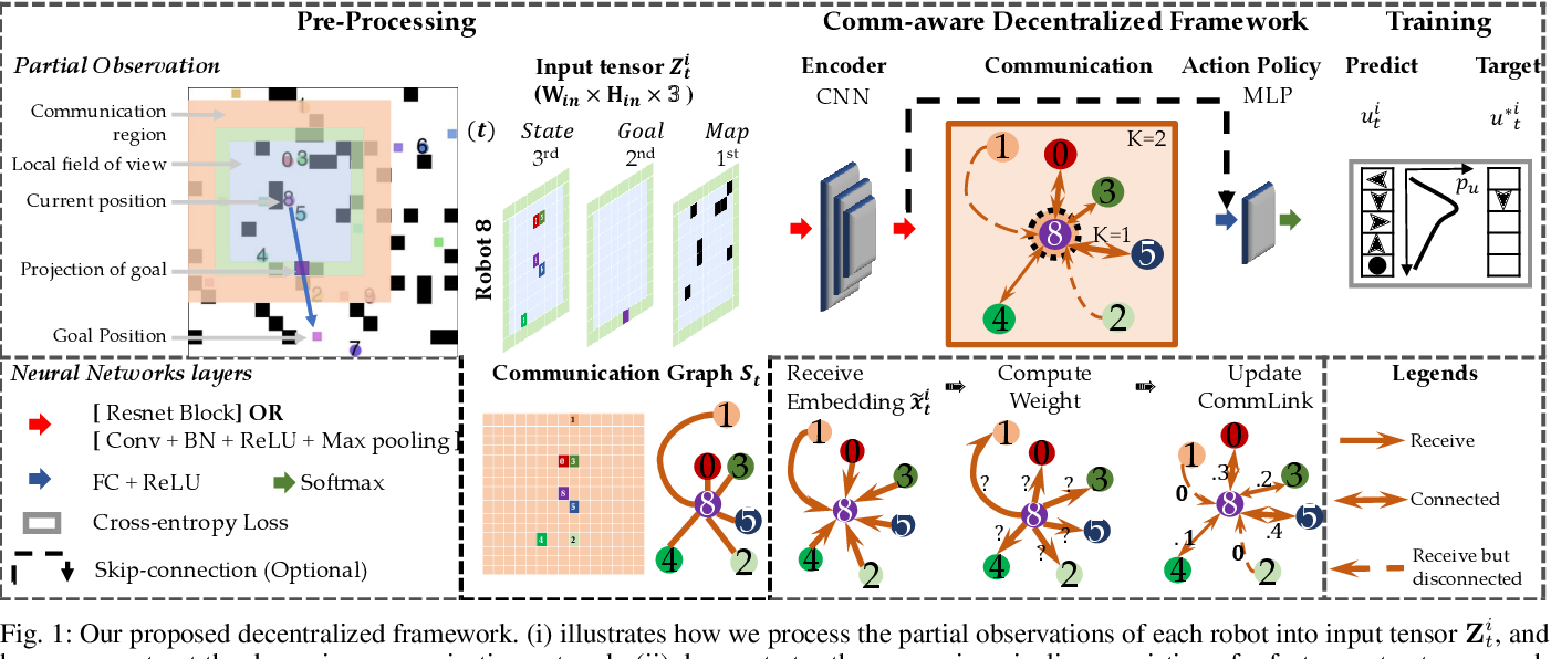 Figure 1 for Message-Aware Graph Attention Networks for Large-Scale Multi-Robot Path Planning