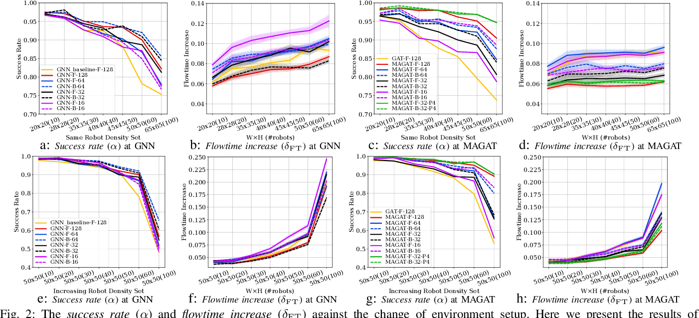 Figure 2 for Message-Aware Graph Attention Networks for Large-Scale Multi-Robot Path Planning