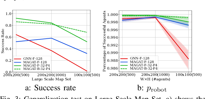 Figure 3 for Message-Aware Graph Attention Networks for Large-Scale Multi-Robot Path Planning