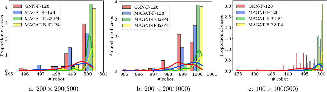Figure 4 for Message-Aware Graph Attention Networks for Large-Scale Multi-Robot Path Planning