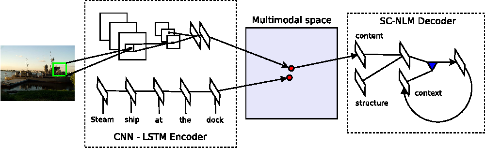 Figure 3 for Unifying Visual-Semantic Embeddings with Multimodal Neural Language Models