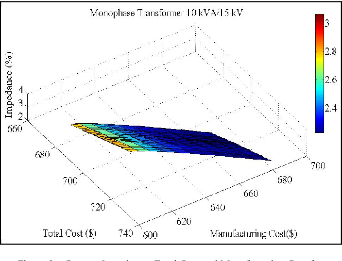 Figure 3. Percent Impedance, Total Cost and Manufacturing Cost for Transformers of 10 kVA/15 kV