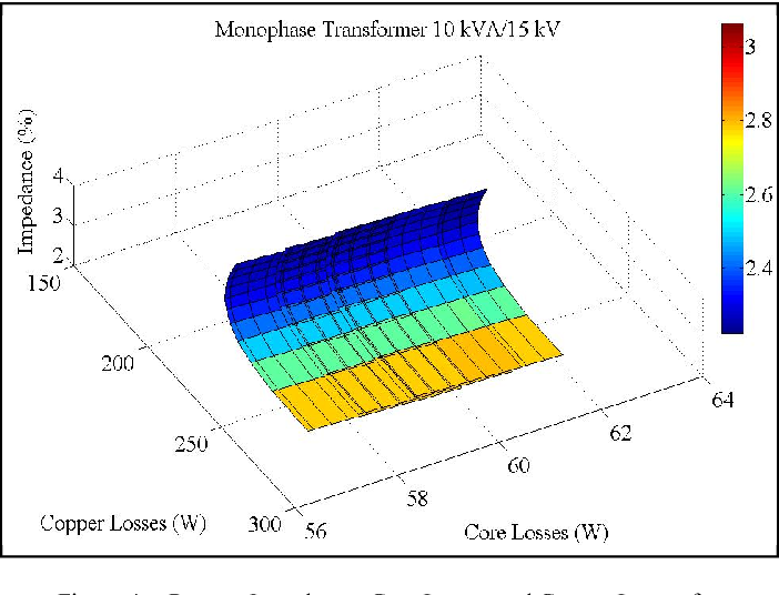 Figure 4. Percent Impedance, Core Losses and Copper Losses for Transformers of 10 kVA/15 kV