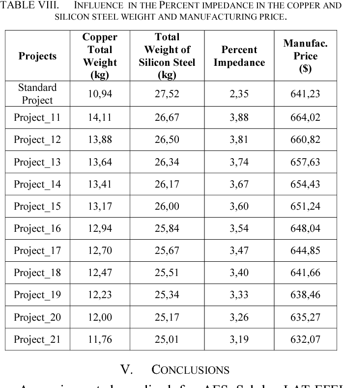 TABLE VIII. INFLUENCE IN THE PERCENT IMPEDANCE IN THE COPPER AND SILICON STEEL WEIGHT AND MANUFACTURING PRICE.