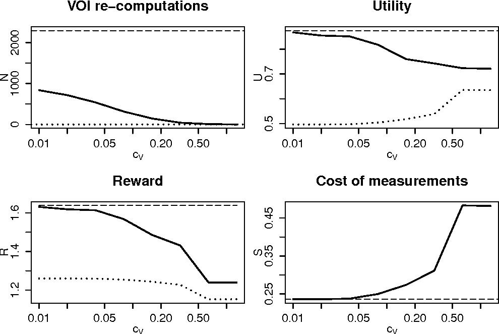 Figure 1 for Rational Value of Information Estimation for Measurement Selection