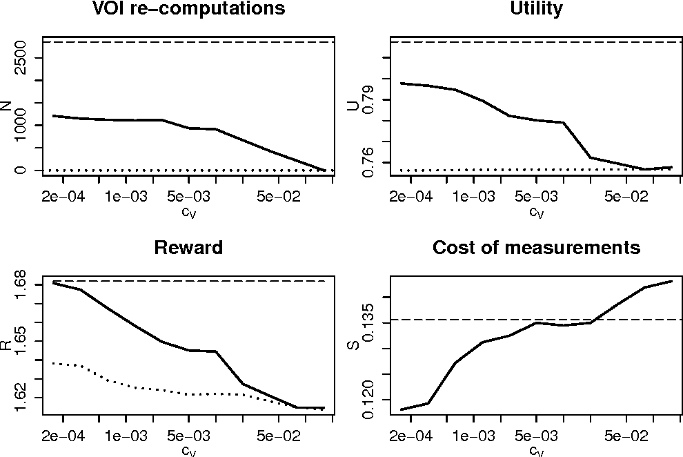 Figure 2 for Rational Value of Information Estimation for Measurement Selection