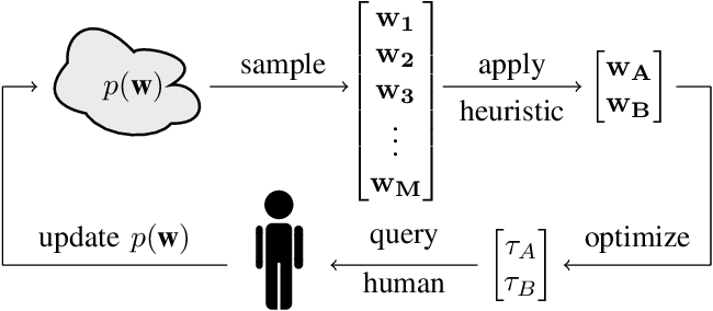 Figure 2 for Preference-based Learning of Reward Function Features