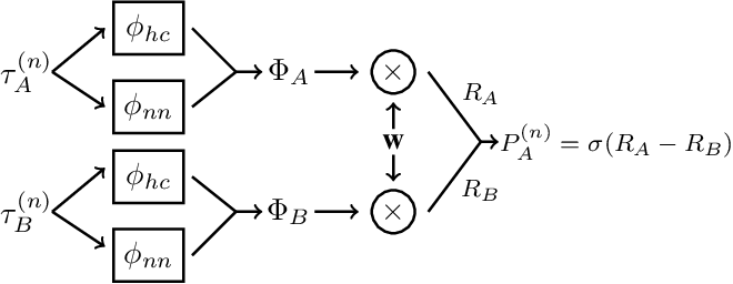 Figure 3 for Preference-based Learning of Reward Function Features