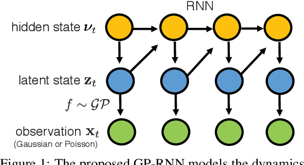 Figure 2 for Neural Dynamics Discovery via Gaussian Process Recurrent Neural Networks