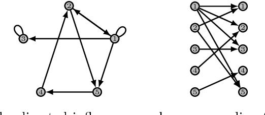 Figure 1 for Missing Data in Sparse Transition Matrix Estimation for Sub-Gaussian Vector Autoregressive Processes