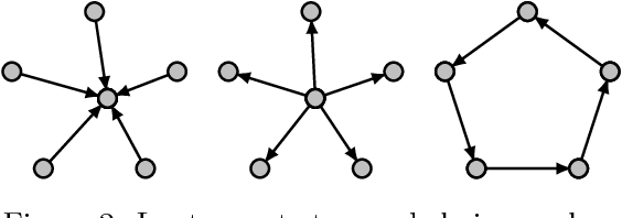 Figure 2 for Missing Data in Sparse Transition Matrix Estimation for Sub-Gaussian Vector Autoregressive Processes