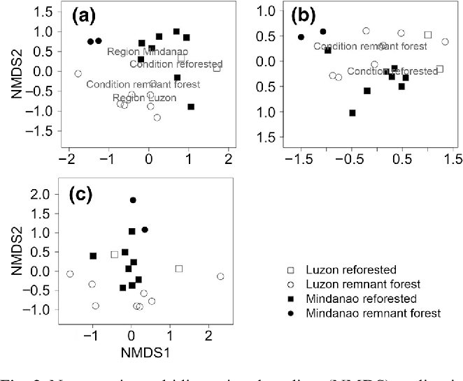 Figure 2 from Plant diversity patterns in remnant forests