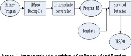 Figure 4 from identification of steganography software based on core figure 4 framework of algorithm of software identification maxwellsz