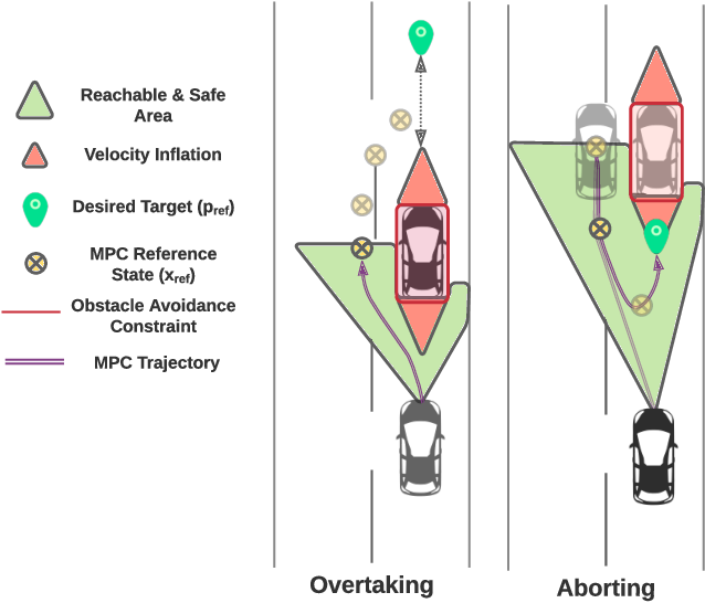 Figure 1 for Planning for Safe Abortable Overtaking Maneuvers in Autonomous Driving