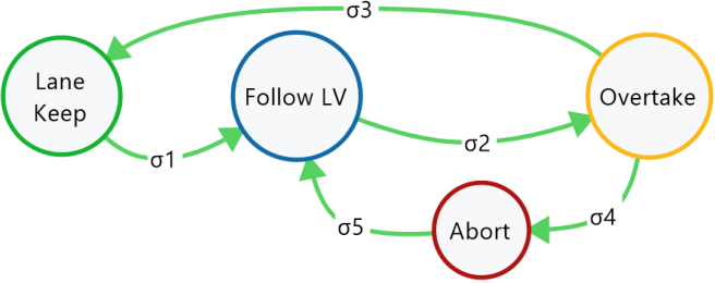 Figure 4 for Planning for Safe Abortable Overtaking Maneuvers in Autonomous Driving