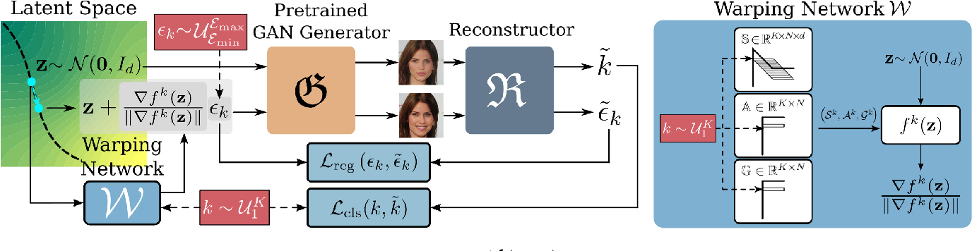 Figure 3 for WarpedGANSpace: Finding non-linear RBF paths in GAN latent space