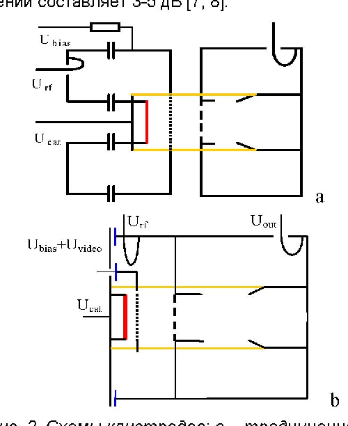 Fig. 2. Schemes of lOT: a - conventional, b - with the increased gain and linearity