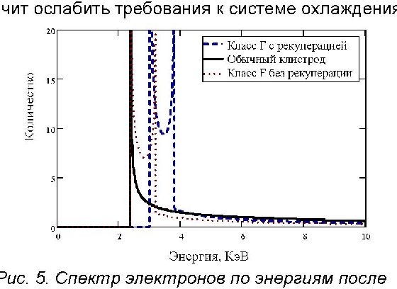Fig. 3. RF voltage in output gap having fundamental and Fig. 5. Electrons' energy spectrum after output section third harmonics of the tube