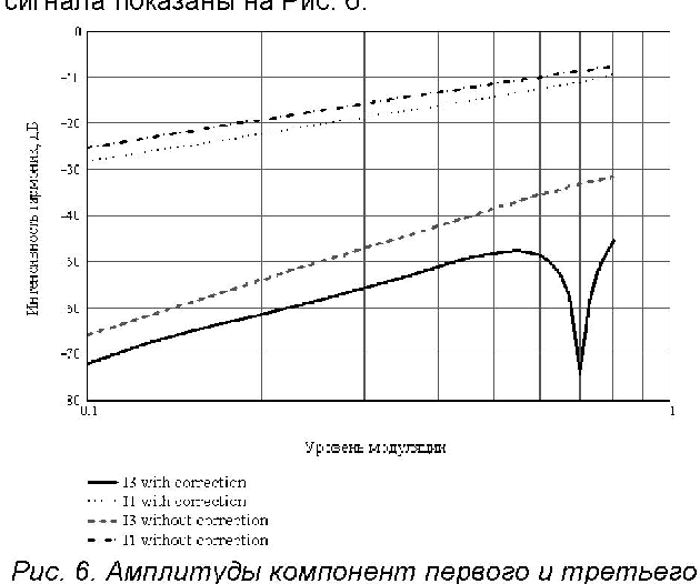 Fig. 6. Amplitudes of I't order and 3rd order components in output signal vs modulation level - with and without linearization.