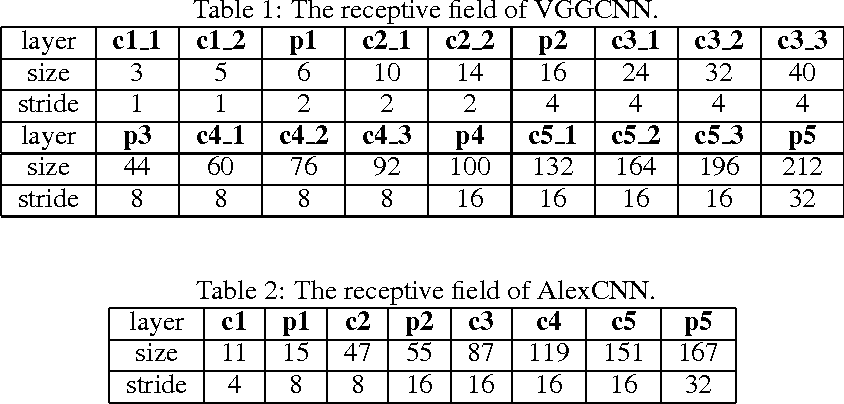 Figure 2 for Visualizing and Comparing Convolutional Neural Networks