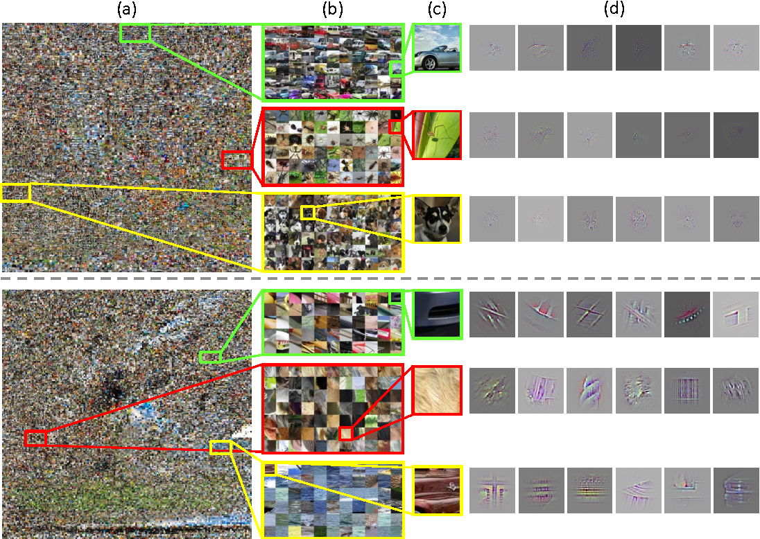 Figure 4 for Visualizing and Comparing Convolutional Neural Networks