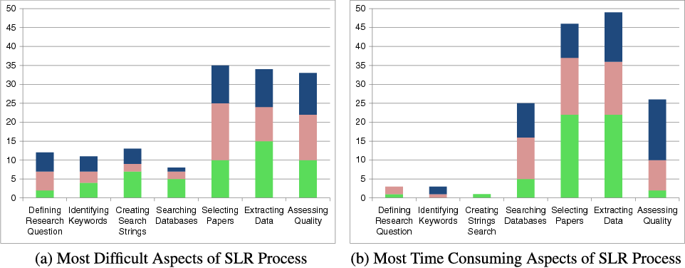 Figure 1 for Finding Better Active Learners for Faster Literature Reviews